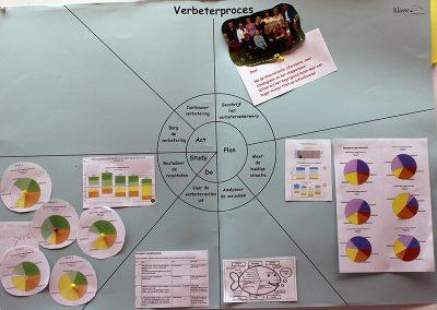 PDSA-6-begrijpend-lezen-school
